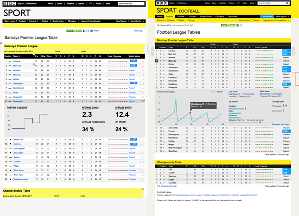 Two football stats mockups with different diagrams showing.