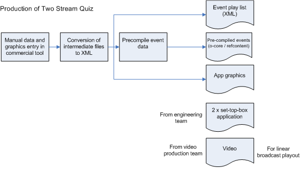 Production process for Two Stream Quiz