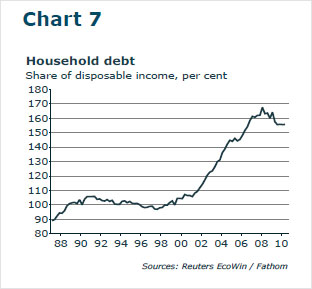 Chart showing household debt