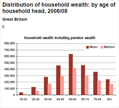 Distribution of wealth graph