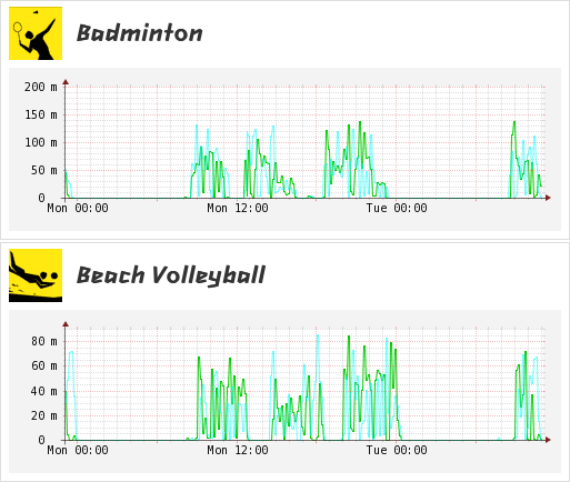Peaks in data traffic for volleyball and badmington