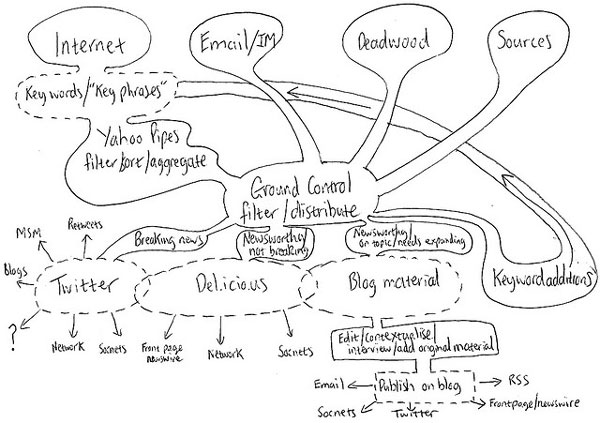Hand-drawn blog diagram by Graham Holliday