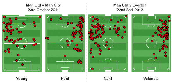 Nani could give United more attacking options across the pitch
