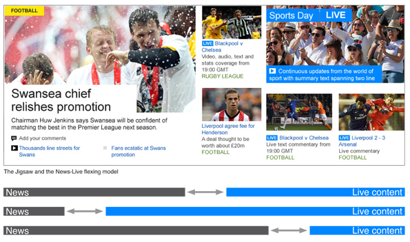 News promotion on the left, live events on the right; with a graphic of how live can grow and shrink.
