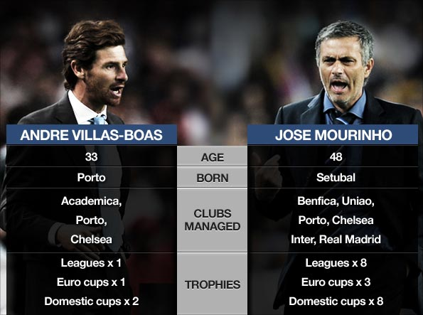 Andre Villas-Boas' coaching career has followed a similar path to Mourinho's  Pic: BBC