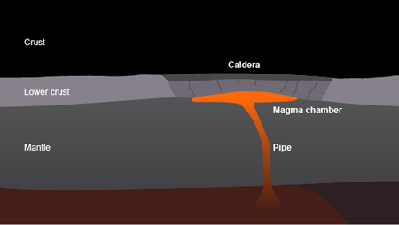 The stages in the creation of a supervolcano caldera