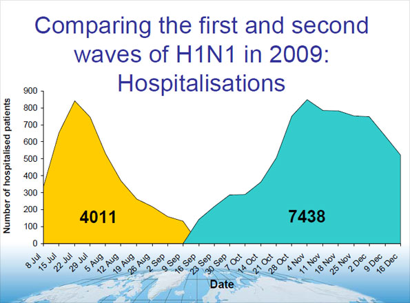 Graph showing number of hospitalisations