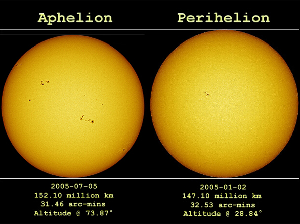 sun at aphelion and perihelion