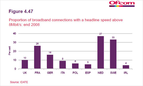 Ofcom showing proportion of broadband connections with a headline speed above 8MBits/s
