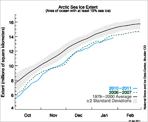 Graph of Arctic ice area