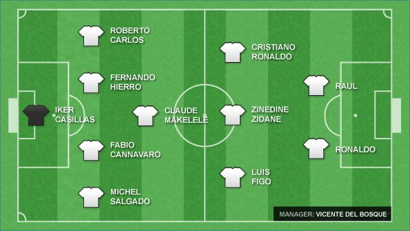 The author's best Real Madrid XI from 2000-present