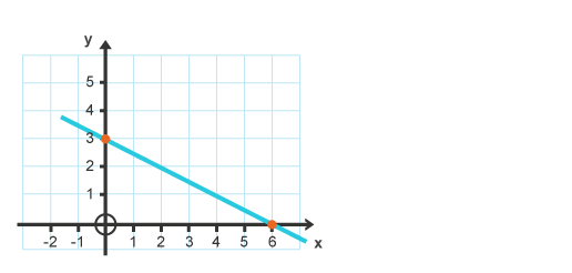 BBC - Intermediate 2 Bitesize Mathematics - Straight Line : Revision ... Y Intercept Example