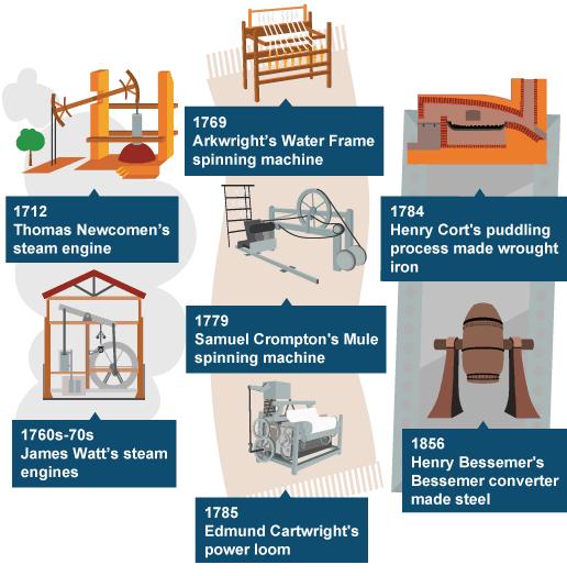 Industrial Revolution Inventions | www.pixshark.com ...