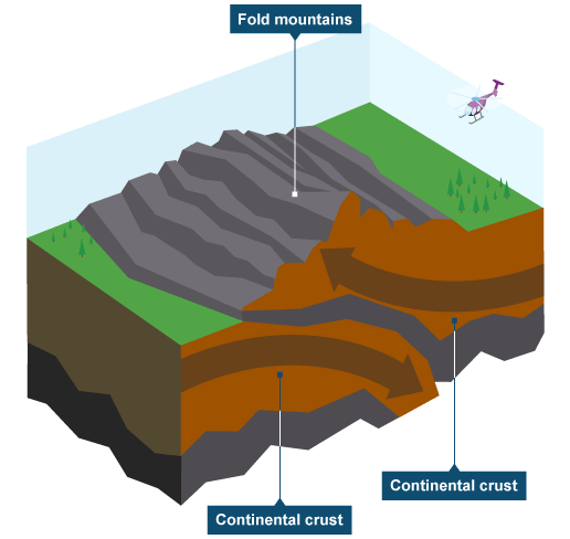BBC - KS3 Bitesize Geography - Plate tectonics : Revision ... - photo#31