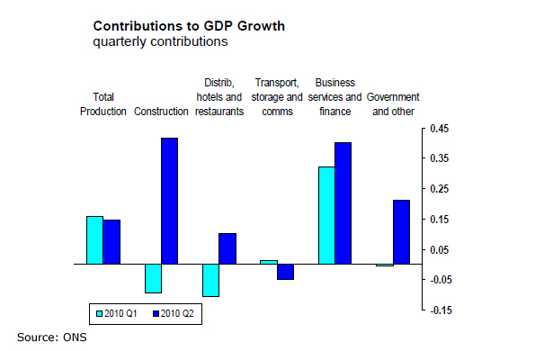 Graph on the contributions to GDP