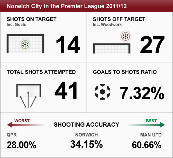 Graphic detailing Norwich's attacking success