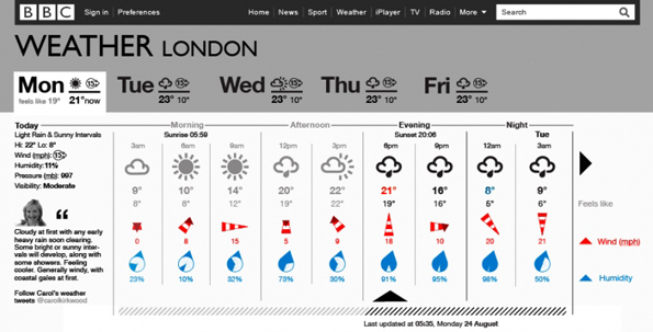Detailed 24 hour forecast, with icons for rainfall and windspeed as well as overall conditions, within a tabbed page.