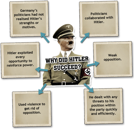 How did Hitler consolidate power?