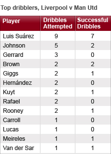Luis Suarez was by far the most effective ball carrier on Sunday