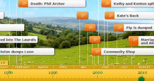 a screenshot of the Archers timeline from BBC Radio 4's Archers web site