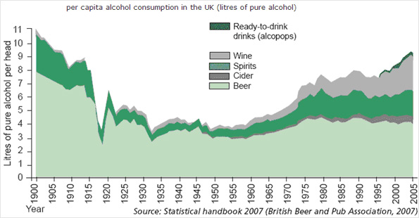 a hundred years of alcohol consumption in the UK