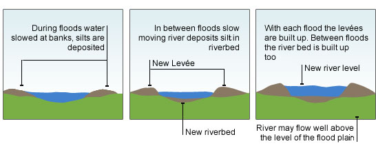 Bbc standard grade bitesize geography processes forming river a diagram showing a cross section of a river three frames new levees have ccuart Images