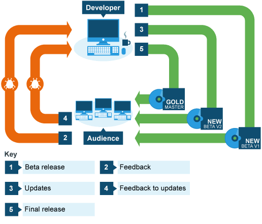 BBC - KS3 Bitesize ICT - Evaluating your work : Revision, Page 5
