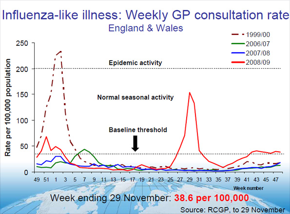 Graph showing Influenza like illness in England and Wales