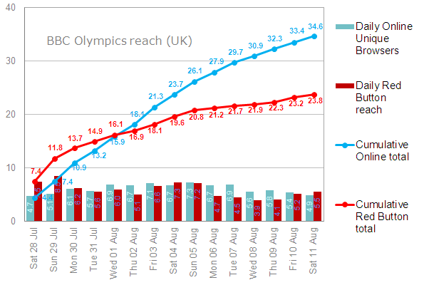 Red Button reach peaks early in the games; Online reach peaks in the middle; and cumulative reach rises over the course of the Olympics
