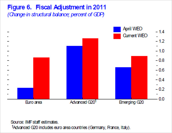 IMF fiscal adjustment in 2011 chart