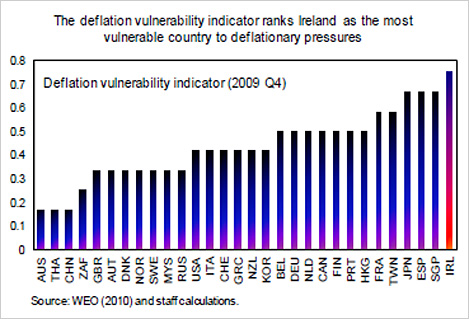 Chart showing deflation vulnerability indicator