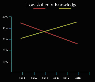 Graph showing low skilled workers v knowledge sector workers