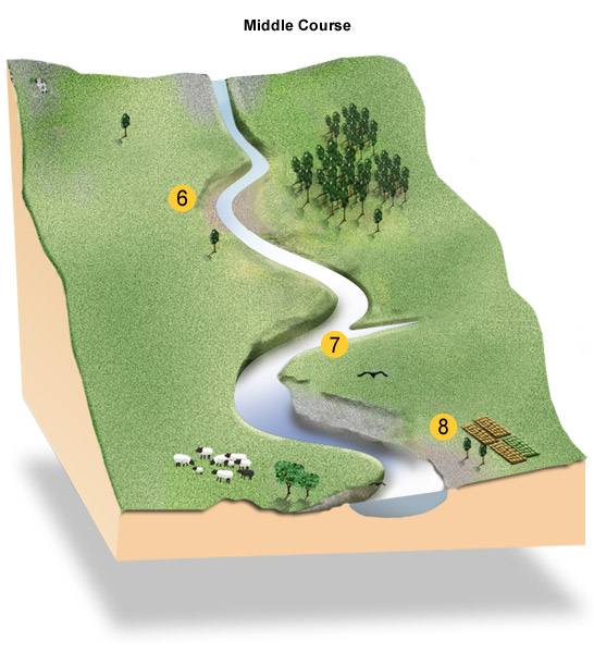 geography river coursework analysis Geography coursework - gcse geography coursework helpour professional coursework writing service will help you with gcse geography coursework of any degree of complexity and do your assignment on timecoursework (from 2012.