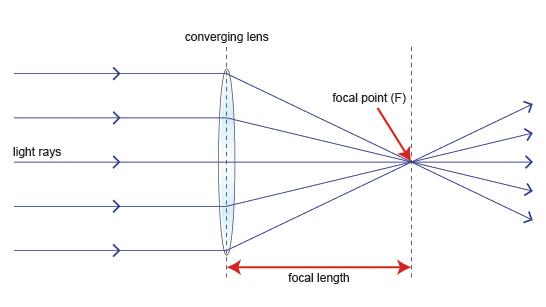 756eb0a415fa7500e0035e75af0a9428fe0ffc84 bbc gcse bitesize converging lenses Camera Lens Diagram at reclaimingppi.co