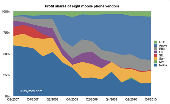 Chart showing profit shares of eight mobile phone providers