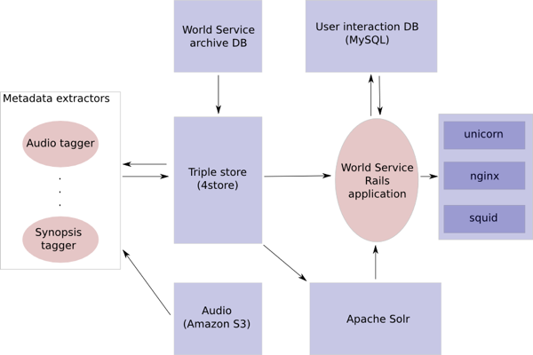 World Service archive prototype technical architecture