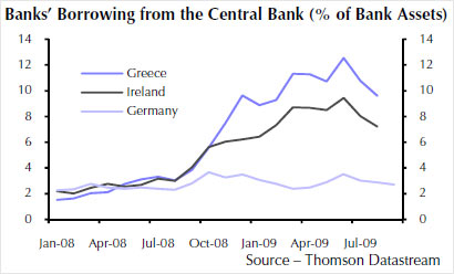 Central bank borrowing