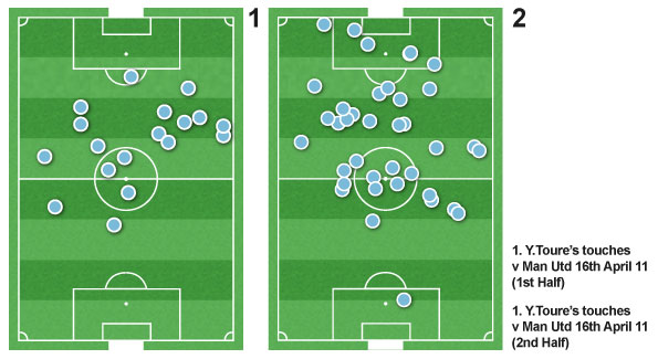 Yaya Toure's increased touches in the second half included the interception for the winning goal