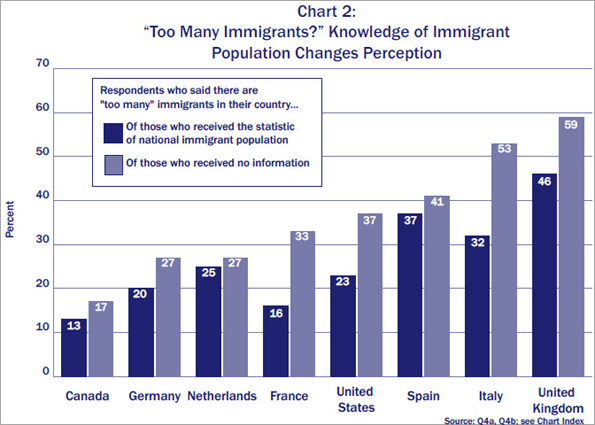 Chart showing knowledge of immigrant population changes perception