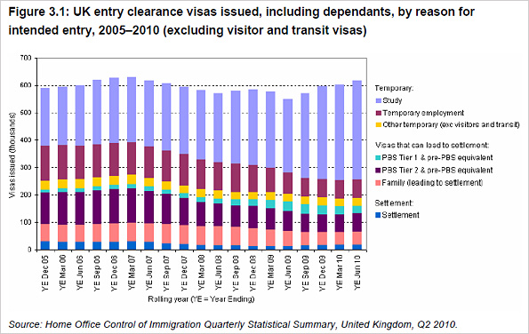 Graph showing UK entry clearance visas, 2005-2010