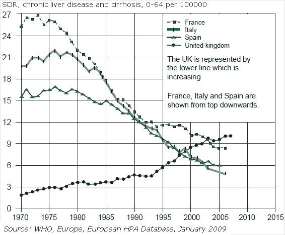 SDR, chronic liver disease and cirrhosis, 0-64 per 100000