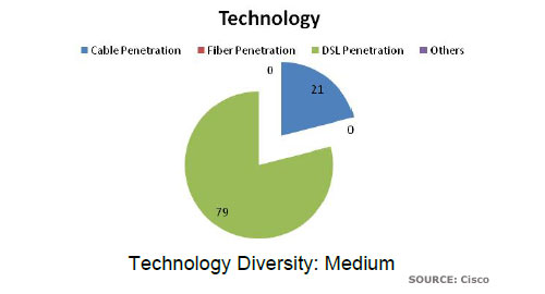 Piechart showing division of Sweden's technology