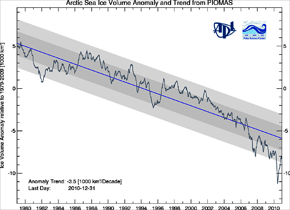 Graph of Arctic ice volume from University of Washington
