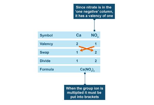Bbc Intermediate 2 Bitesize Chemistry Chemical Formulae