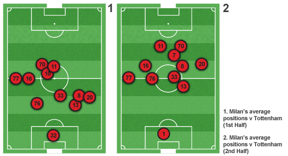 Milan's average positions in the first and second halves of the first leg of their Champions League tie with Tottenham