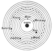 ptolemaic model of the solar system - photo #32