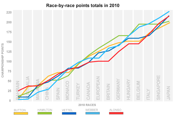 Race-by-race points totals for F1 in 2010