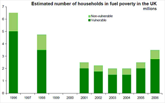 Table showing estimates of fuel poverty in households in the UK