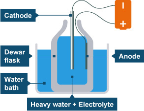 bbc gcse bitesize cold fusion and other theories
