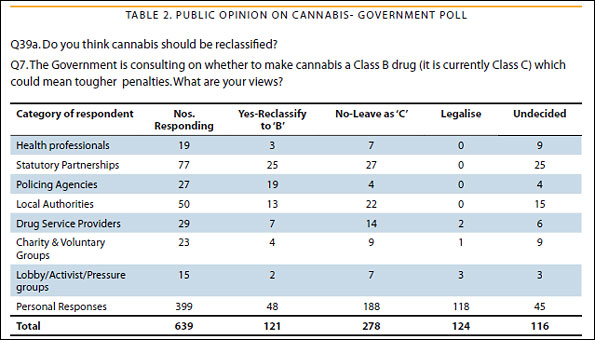 Table showing public opinion on cannabis from government poll